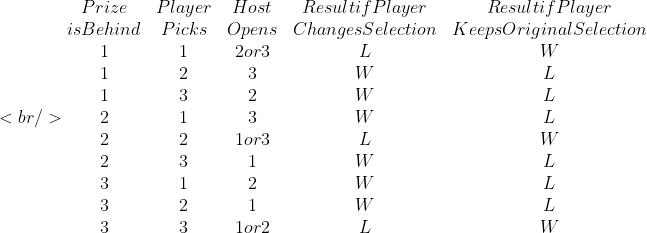 <br /> \begin {matrix}  Prize  &amp; Player &amp; Host &amp; Result if Player  &amp; Result if Player\\is Behind &amp; Picks &amp; Opens &amp; Changes  Selection &amp; Keeps Original Selection \\ 1 &amp; 1 &amp; 2 or 3 &amp; L &amp; W   \\ 1 &amp; 2  &amp; 3 &amp; W &amp; L \\ 1 &amp; 3 &amp; 2 &amp; W &amp; L \\   2  &amp; 1 &amp; 3 &amp; W &amp; L \\ 2 &amp; 2 &amp; 1 or 3 &amp; L &amp; W \\ 2 &amp; 3 &amp; 1 &amp; W &amp; L  \\   3 &amp; 1 &amp; 2 &amp; W &amp; L \\ 3 &amp; 2 &amp; 1  &amp; W &amp; L  \\ 3 &amp; 3  &amp; 1 or 2 &amp; L &amp; W \end{matrix}