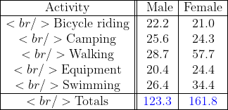 \begin{array}{|c||c|c|} \hline \text{Activity} &amp; \text{ Male} &amp; \text{Female} \ \hline<br />