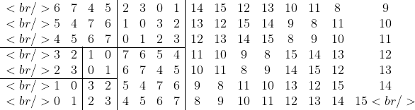 \begin{array}{cccc|cccc|cccccccc}<br /> 6&amp;7&amp;4&amp;5&amp;2&amp;3&amp;0&amp;1&amp;14&amp;15&amp;12&amp;13&amp;10&amp;11&amp;8&amp;9\<br /> 5&amp;4&amp;7&amp;6&amp;1&amp;0&amp;3&amp;2&amp;13&amp;12&amp;15&amp;14&amp;9&amp;8&amp;11&amp;10\<br /> 4&amp;5&amp;6&amp;7&amp;0&amp;1&amp;2&amp;3&amp;12&amp;13&amp;14&amp;15&amp;8&amp;9&amp;10&amp;11\ \cline{1-8}<br /> 3&amp;\multicolumn{1}{c|}{2}&amp;1&amp;0&amp;7&amp;6&amp;5&amp;4&amp;11&amp;10&amp;9&amp;8&amp;15&amp;  14&amp;13&amp;12\<br /> 2&amp;\multicolumn{1}{c|}{3}&amp;0&amp;1&amp;6&amp;7&amp;4&amp;5&amp;10&amp;11&amp;8&amp;9&amp;14&amp;  15&amp;12&amp;13\ \cline{1-4}<br /> 1&amp;\multicolumn{1}{c|}{0}&amp;3&amp;2&amp;5&amp;4&amp;7&amp;6&amp;9&amp;8&amp;11&amp;10&amp;13&amp;  12&amp;15&amp;14\<br /> 0&amp;\multicolumn{1}{c|}{1}&amp;2&amp;3&amp;4&amp;5&amp;6&amp;7&amp;8&amp;9&amp;10&amp;11&amp;12&amp;  13&amp;14&amp;15<br /> \end{array}