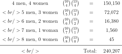 \begin{array}{cccc}\text{4 men, 4 women} &amp; {10\choose4}{13\choose4} &amp;=&amp; 150,\!150 \ \[-3mm]<br />
