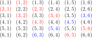 \begin{array}{cccccc}(1,1) & {\color{red}(1,2)} & (1,3) & (1,4) & (1,5) & (1,6) \\ {\color{red}(2,1)} & (2,2) & {\color{red}(2,3)} & (2,4) & (2,5) & (2,6) \\ (3,1) & {\color{red}(3,2)} & (3,3) & {\color{red}(3,4)} & (3,5) & {\color{blue}(3,6)} \\ (4,1) & (4,2) & {\color{red}(4,3)} & (4,4) & {\color{blue}(4,5)} & (4,6) \\ (5,1) & (5,2) & (5,3) & {\color{blue}(5,4)} & (5,5) & {\color{red}(5,6)} \\ (6,1) & (6,2) & {\color{blue}(6,3)} & (6,4) & {\color{red}(6,5)} & (6,6) \end{array}