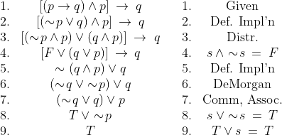 \begin{array}{ccccccccc} 1. & [( p\to q) \wedge p] \:\to\:q && 1. & \text{Given} \\2. & [(\sim\!p \vee q) \wedge p] \:\to\:q && 2. & \text{Def. Impl'n} \\ 3. & [(\sim\!p \wedge p) \vee (q \wedge p)] \:\to\;q && 3.&  \text{Distr.} \\ 4. & [F \vee (q\vee p)] \:\to\:q && 4. & s \:\wedge \sim\!s \:=\:F \\ 5. & \sim(q \wedge p) \vee q && 5. &\text{Def. Impl'n} \\ 6. & (\sim\!q \:\vee \sim\!p) \vee q && 6. & \text{DeMorgan} \\ 7. & (\sim\!q \vee q) \vee p && 7. & \text{Comm, Assoc.} \\ 8. & T \:\vee \sim\!p && 8. & s \:\vee \sim\!s \:=\:T \\ 9. & T && 9. & T \vee s \:=\:T  \end{array}