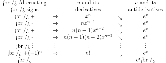 \begin{tabular}{ccccc}<br /> Alternating&amp;&amp;$u$ and its&amp;&amp;$v$ and its\\<br /> signs&amp;&amp;derivatives&amp;&amp;antiderivatives\\\hline<br /> +&amp;$\rightarrow$&amp;$x^n$&amp;$_\searrow$&amp;$e^x$\\<br /> -&amp;$\rightarrow$&amp;$nx^{n-1}$&amp;$_\searrow$&amp;$e^x$\\<br /> +&amp;$\rightarrow$&amp;$n(n-1)x^{n-2}$&amp;$_\searrow$&amp;$e^x$\\<br /> -&amp;$\rightarrow$&amp;$n(n-1)(n-2)x^{n-3}$&amp;$_\searrow$&amp;$e^x$\\<br /> $\vdots$&amp;$\vdots$&amp;$\vdots$&amp;$\vdots$&amp;$\vdots$\\<br /> $+(-1)^n$&amp;$\rightarrow$&amp;$n!$&amp;$_\searrow$&amp;$e^x$\\<br /> &amp;&amp;&amp;&amp;$e^x$<br /> \end{tabular}